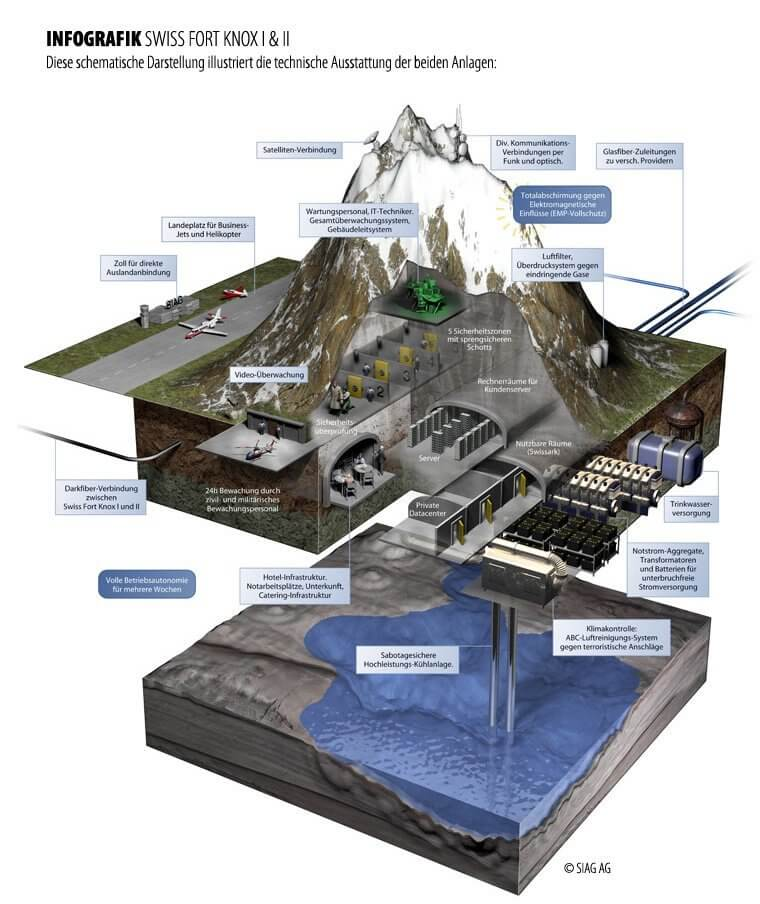 Swiss Fort Knox - Infografic