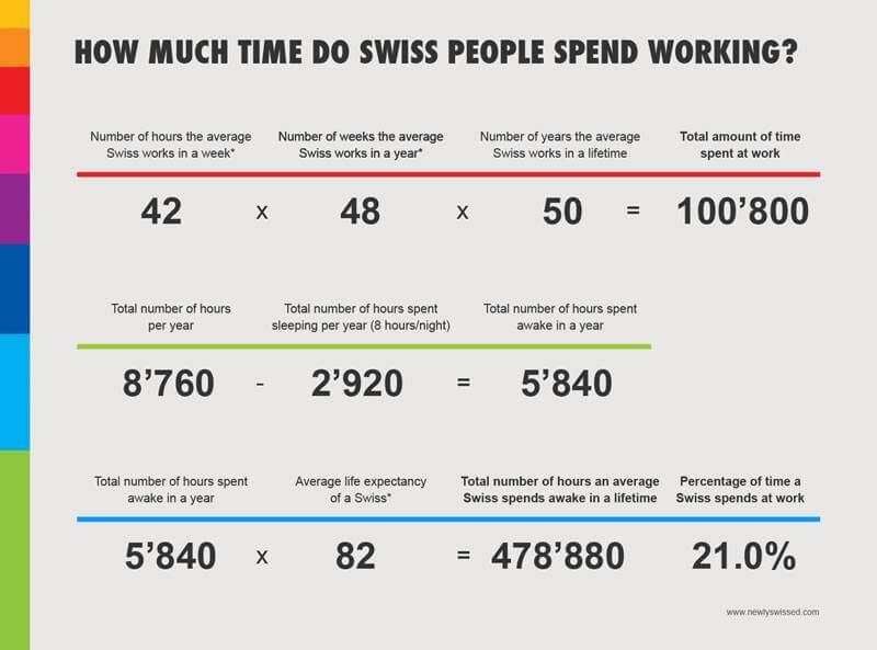 Switzerland Work Ethic Infographic