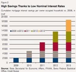 Swiss Household Savings - Credit Suisse