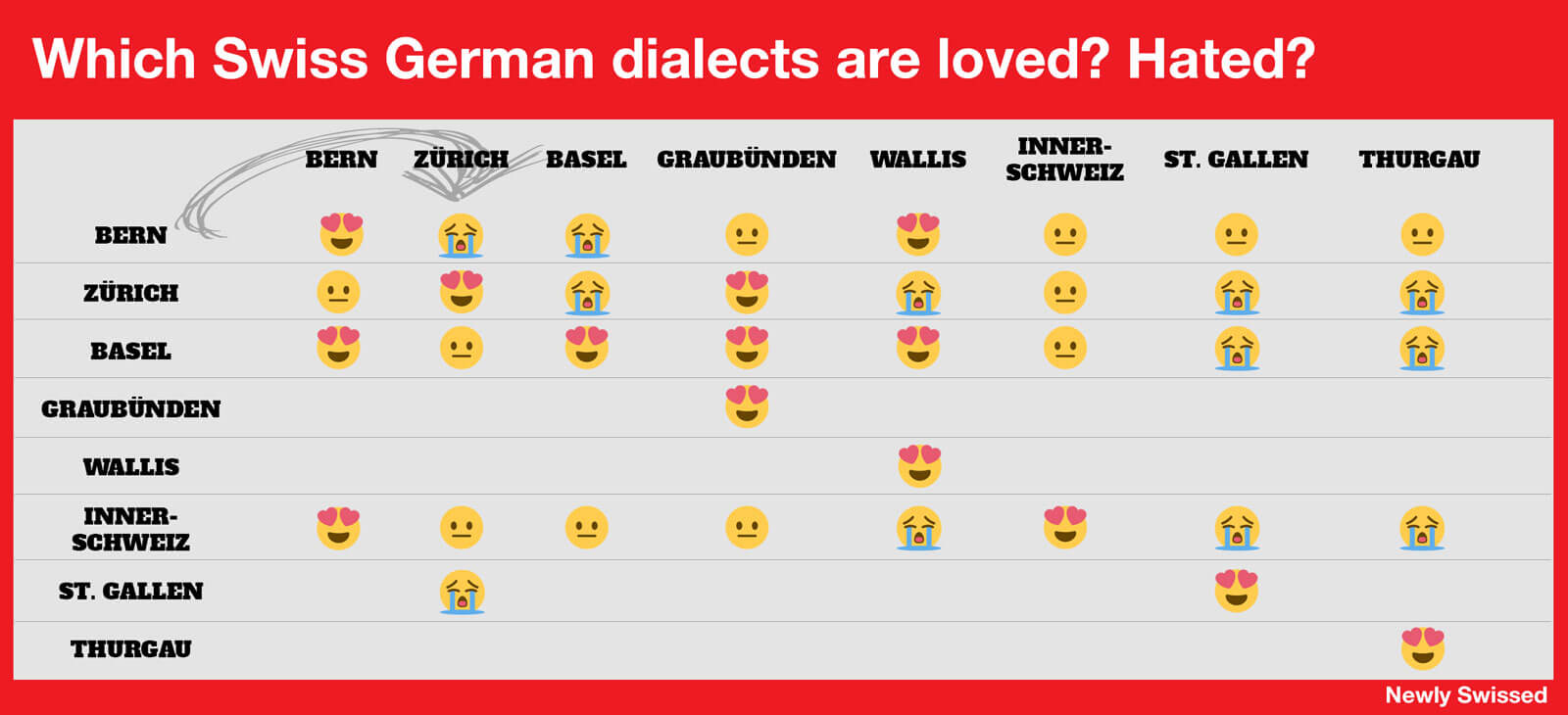 Ultimate Swiss German Dialect Chart
